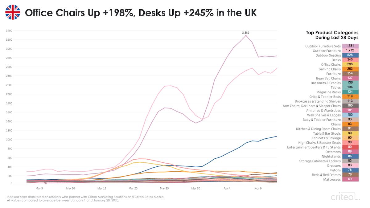 coronavirus remote work trends United Kingdom