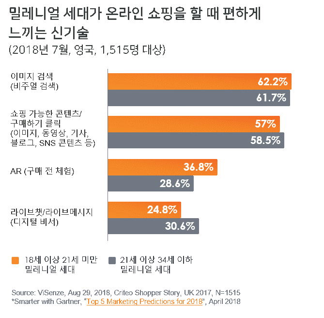 Source: ViSenze, Aug 29, 2018, Criteo Shopper Story, UK 2017, N=1515