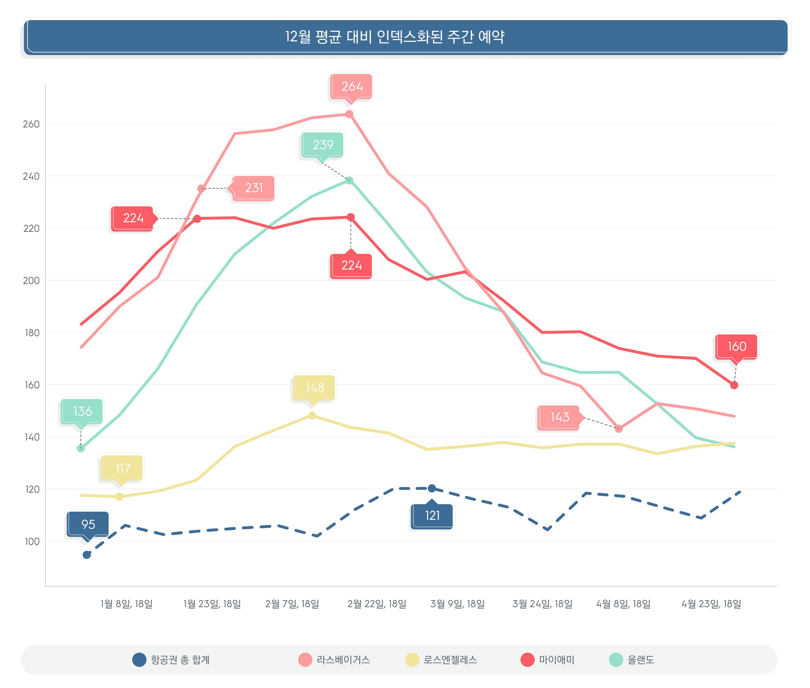 12월 평균 대비 인덱스화된 주간 예약