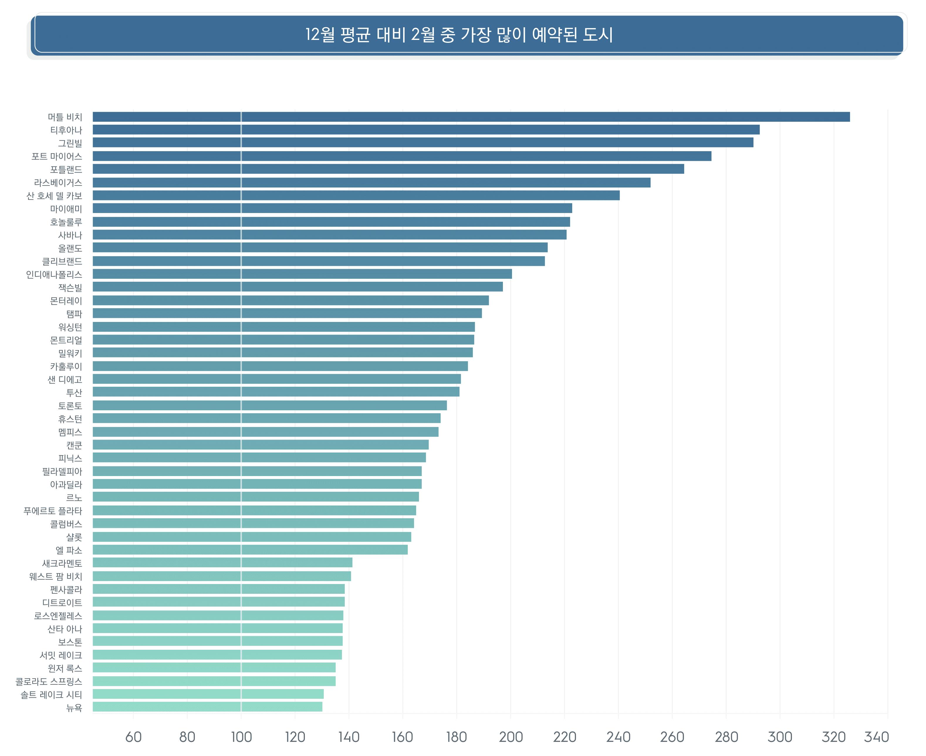 12월 평균 대비 2월 중 가장 많이 예약된 도시