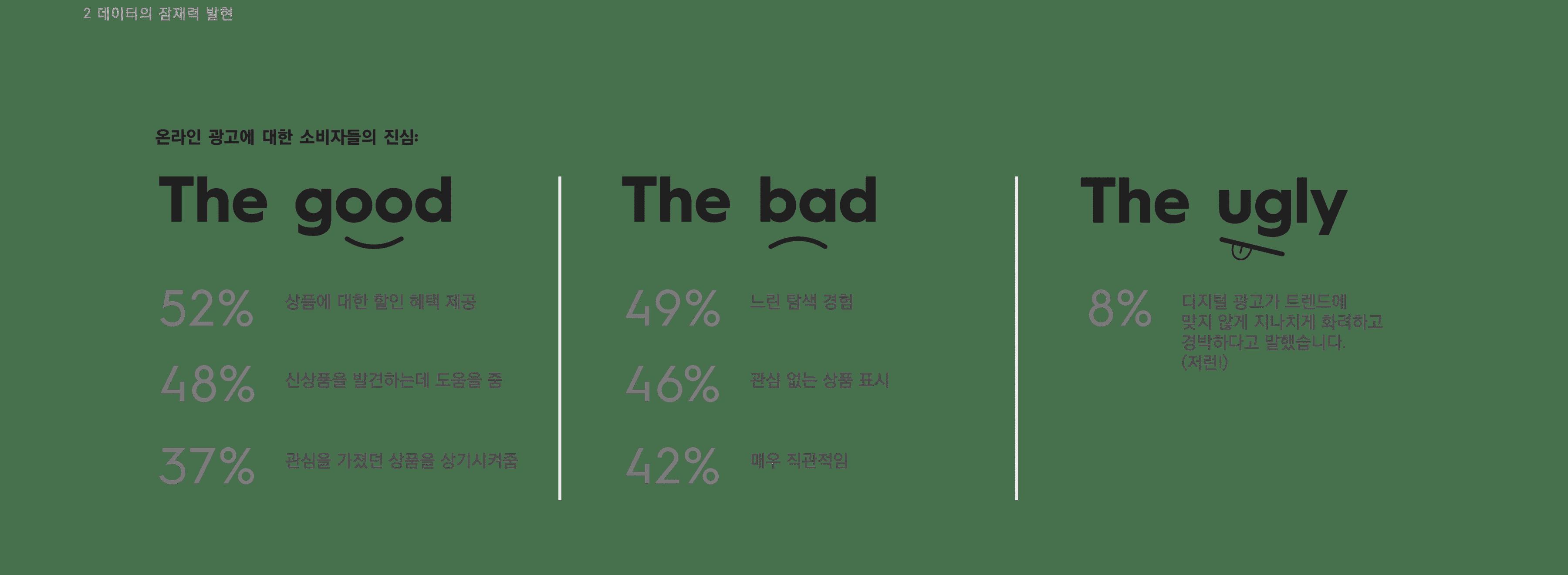 온라인 광고에 대한 소비자들의 진심
