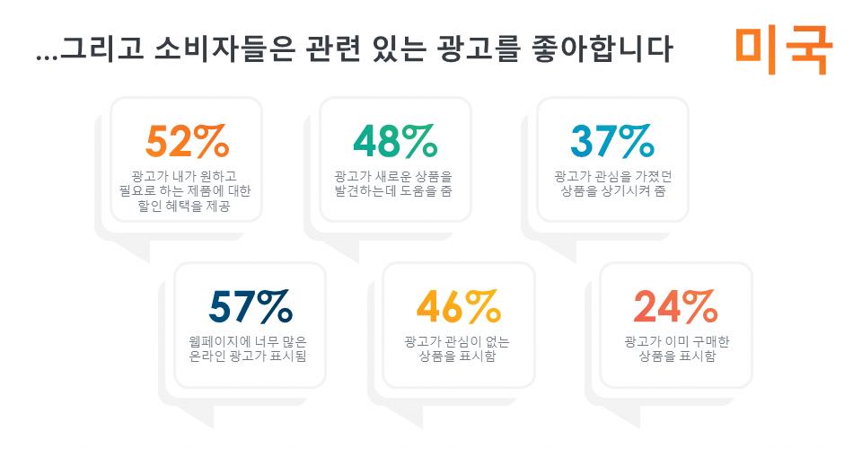 또 온라인 광고에 대해 어떻게 생각하는지 물었습니다. 많은 긍정적인 부분은 관련성에서 기인했습니다.
