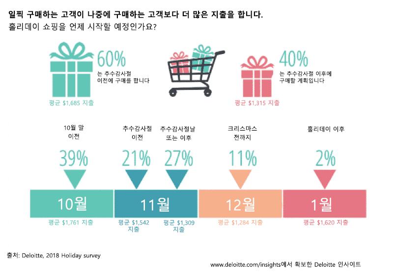 일찍 구매하는 고객이 나중에 구매하는 고객보다 더 많은 지출을 합니다.
