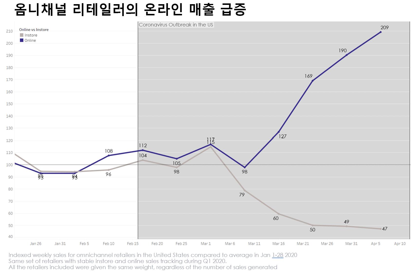 옴니채널 리테일러의 온라인 매출 급증