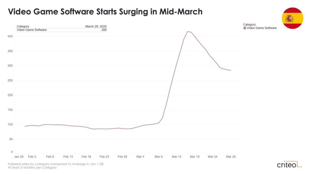 coronavirus retail trends video game software