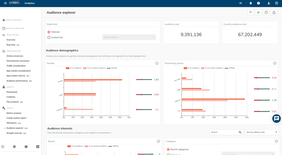 audience explorer Criteo