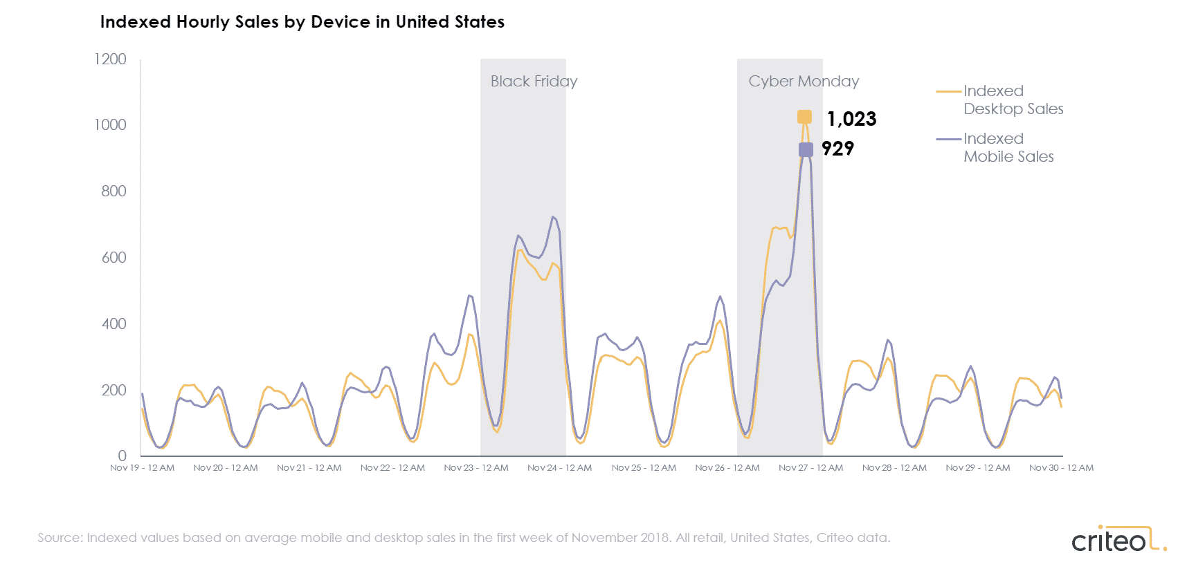 Chart shows desktop and mobile sales in late November 2018.
