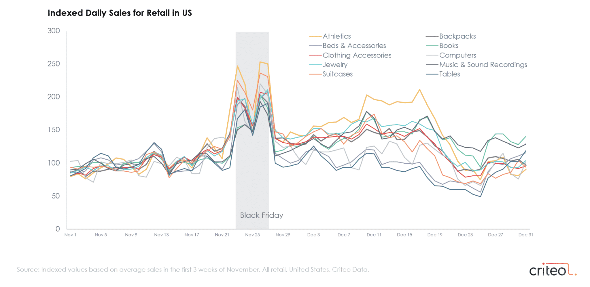 Chart showing U.S. holiday sales trends for various product categories.