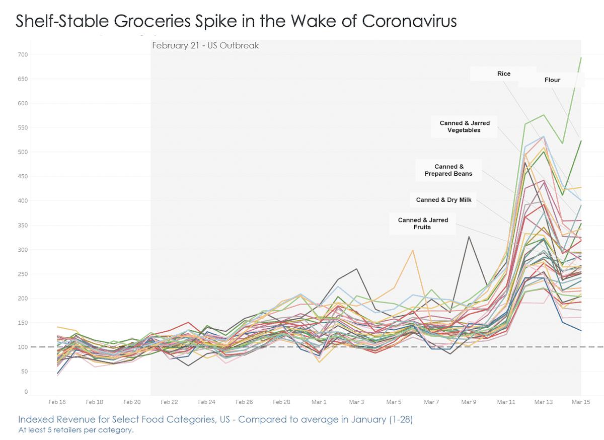 coronavirus consumer behavior grocery