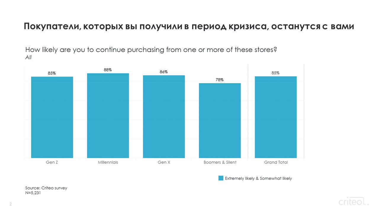 consumer loyalty global stats