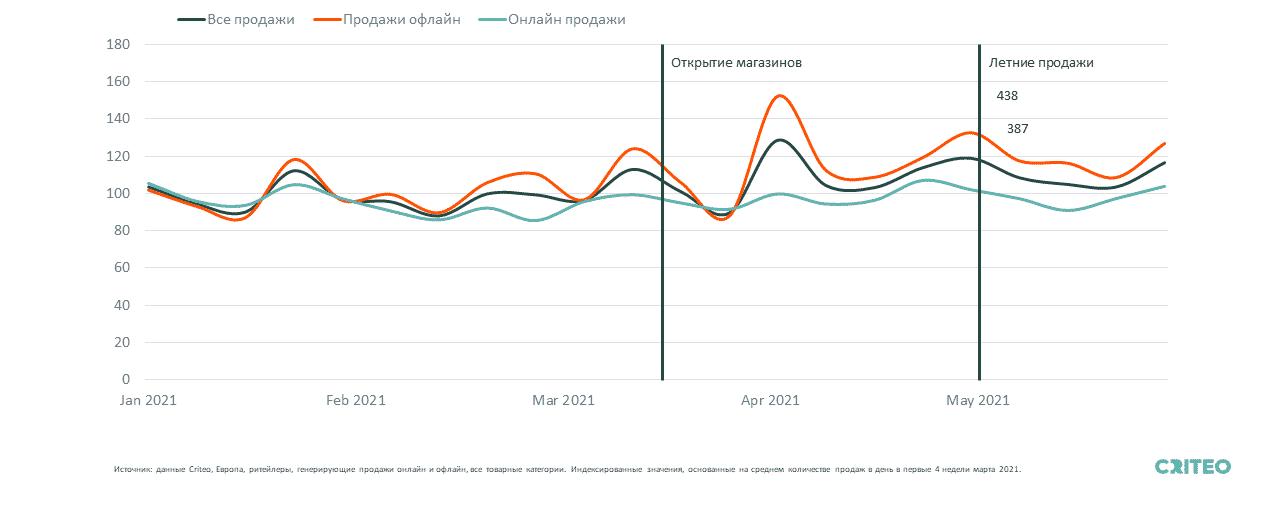 График показывает, что, когда закрытие магазинов закончилось и магазины снова открылись, офлайн-продажи и продажи в Европе в целом выросли почти мгновенно, после чего последовал большой всплеск во время летних продаж.