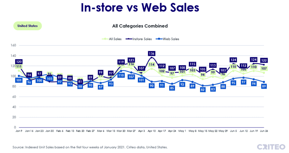 In-store vs web sales - all categories
