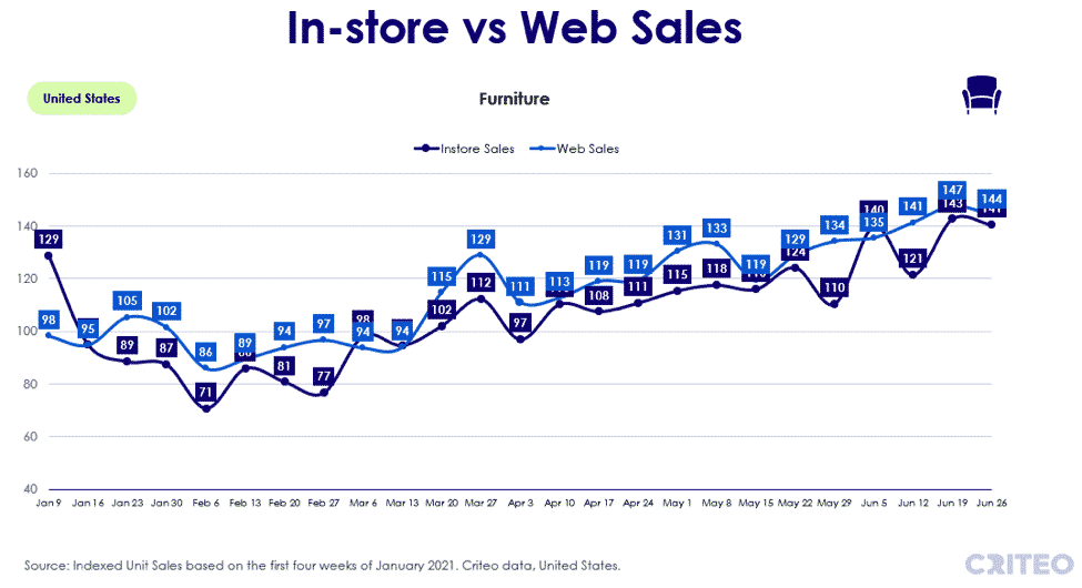 In-store vs web sales - furniture