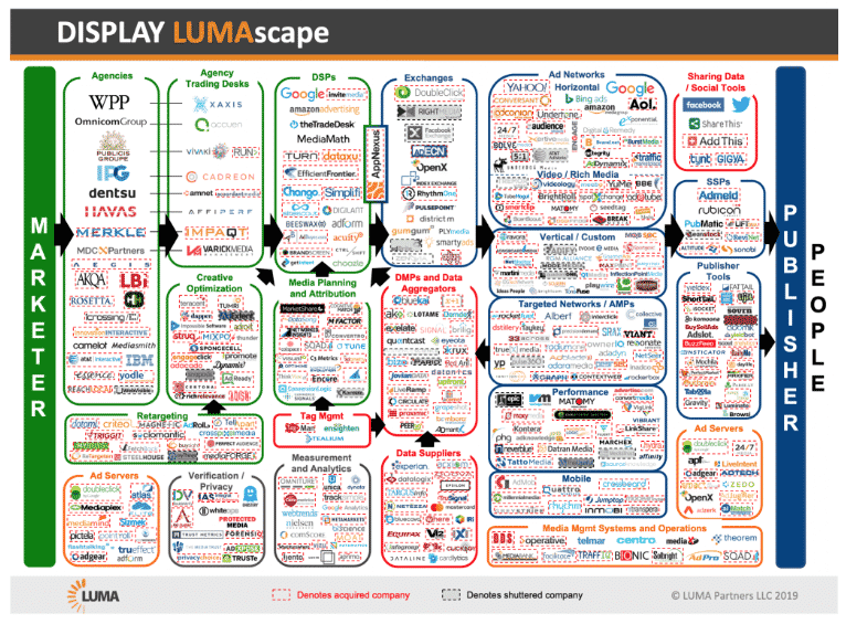 Display LUMAscape 2019