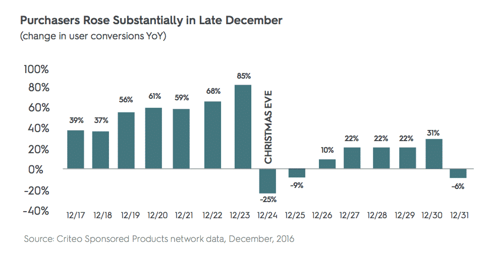 criteo post-holiday shopper data