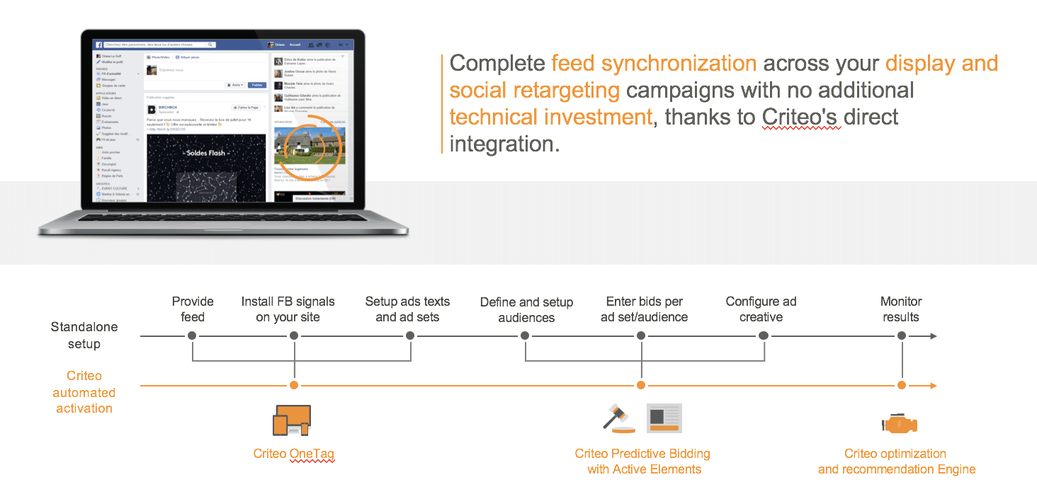 Social Media Retargeting Criteo