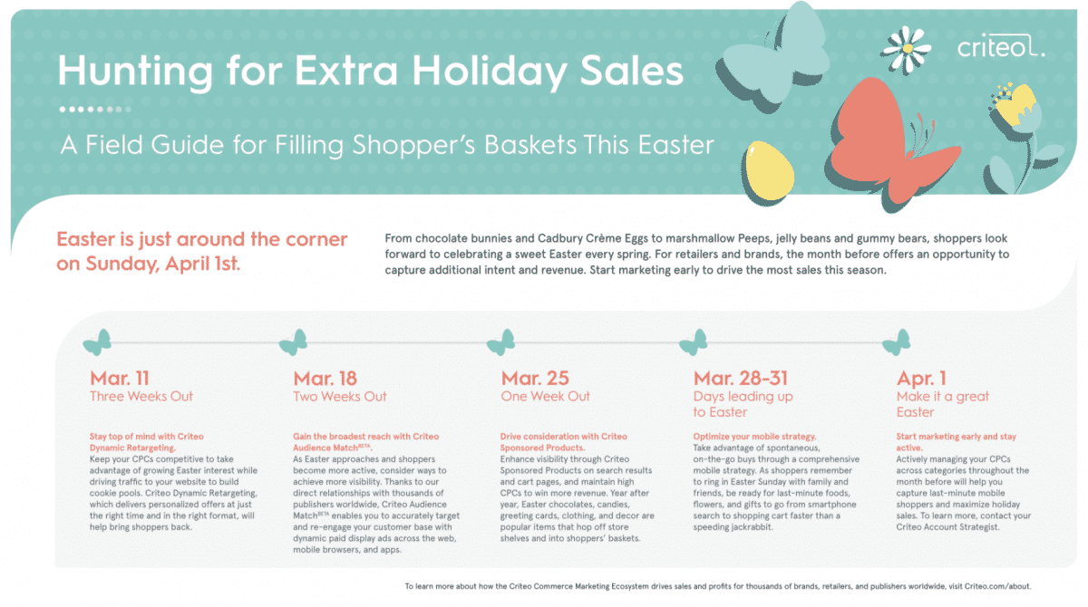 Easter marketing 50 sales in home goods gardening and more criteo criteo data from a representative set of retailers flowers and gifts home improvementgardeninginterior design indexed online daily sales in the us negle Images