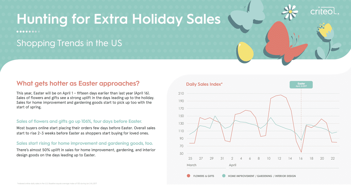 Easter marketing 50 sales in home goods gardening and more criteo the full easter research here negle Images