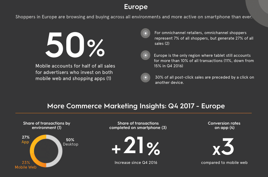 Europe Mobile Commerce Review