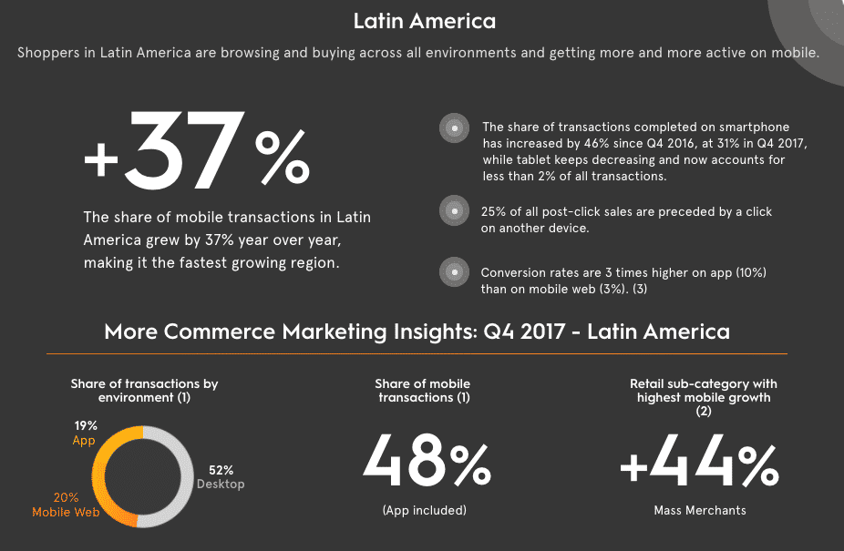 Latin America Mobile Commerce