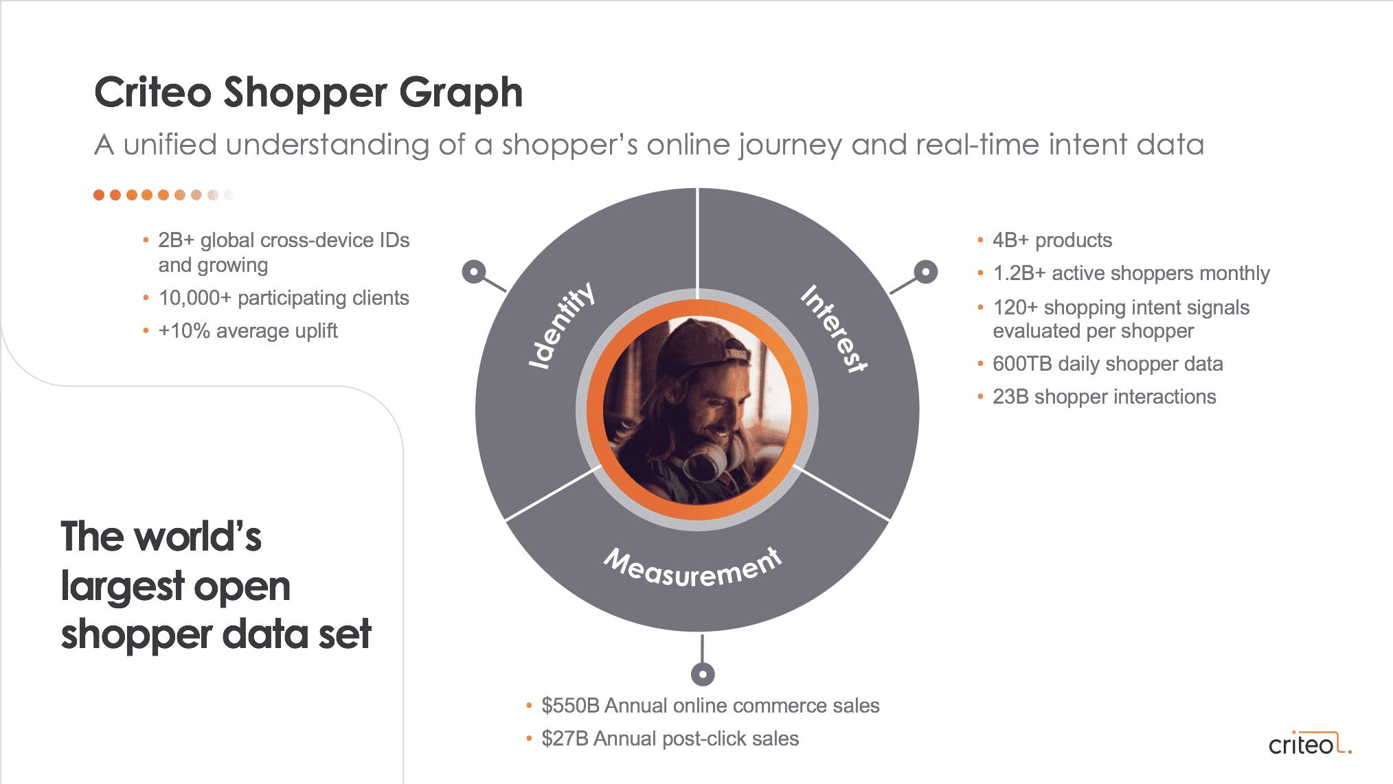 Criteo Shopper Graph