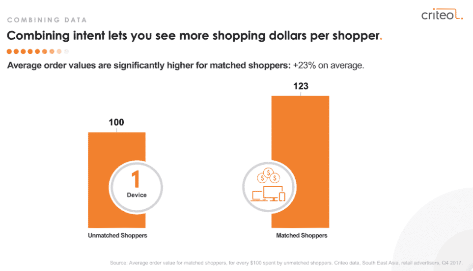 SEA Mobile Commerce Insights
