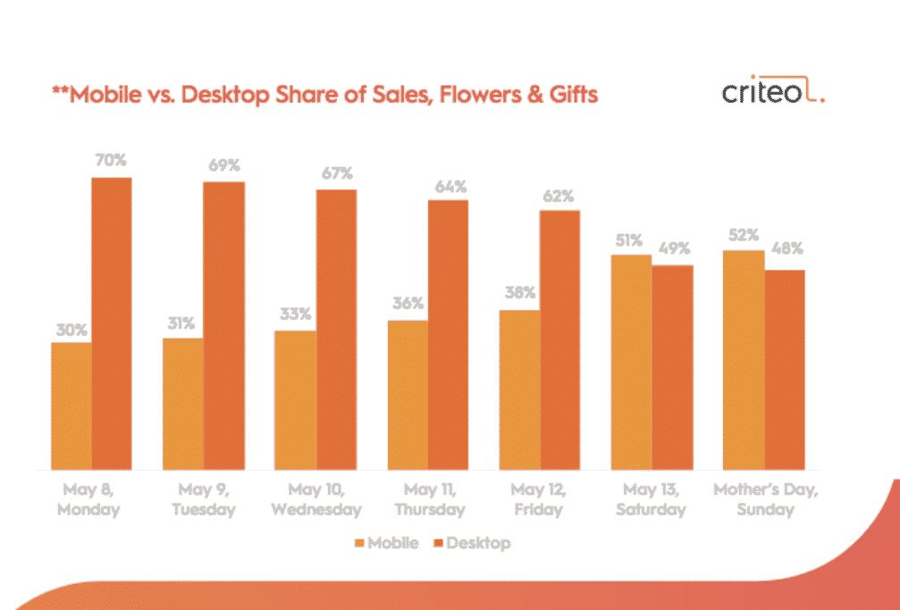 RESEARCH] For Mother's Day, A +1200% Rise in Flowers and