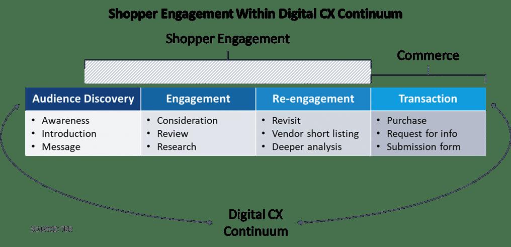 TBR Shopper Engagement Report