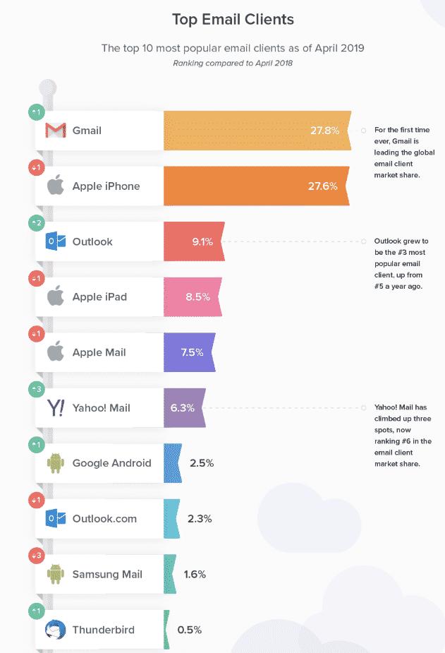 Litmus' Top Email Clients April 2019