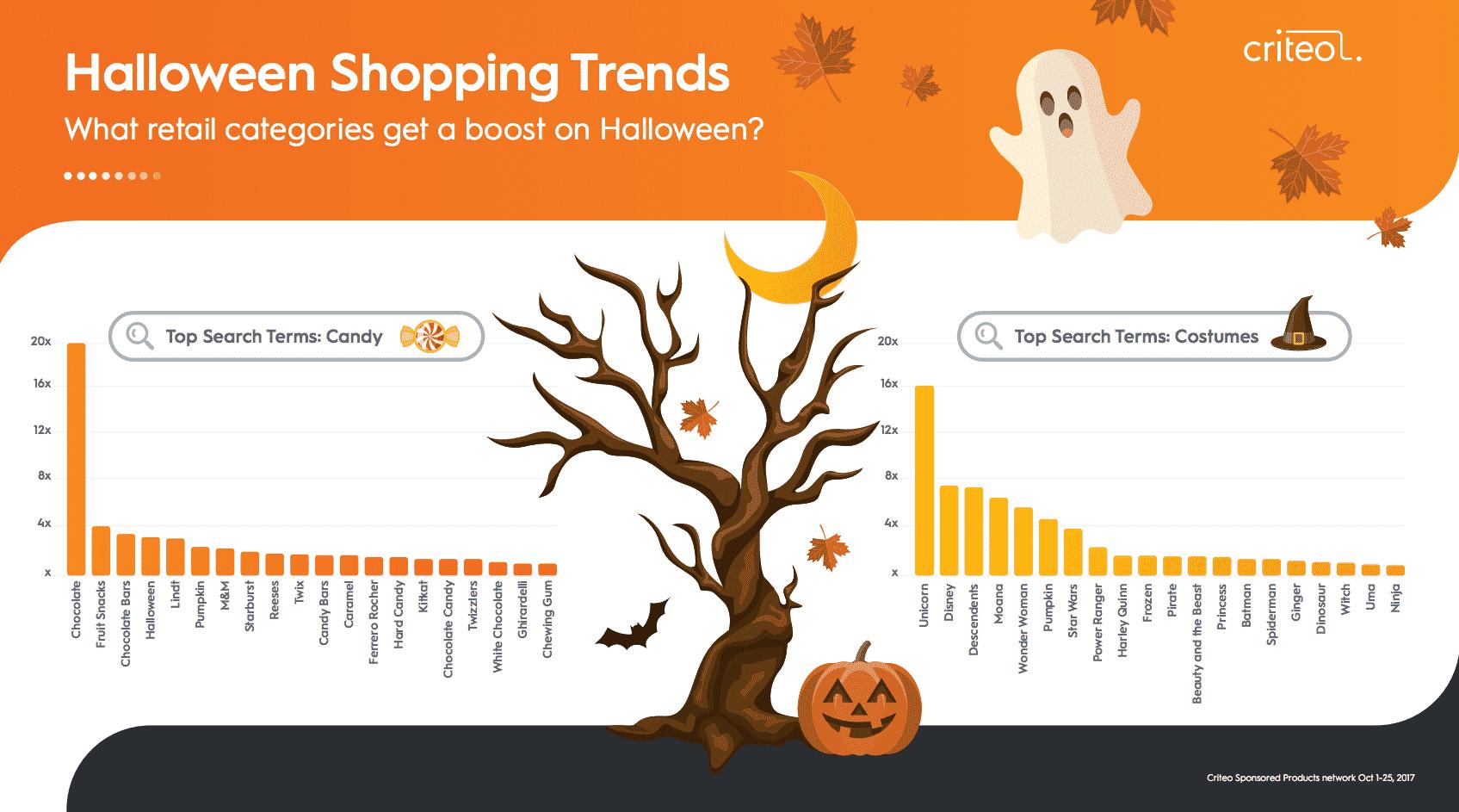 Halloween marketing trends 2018