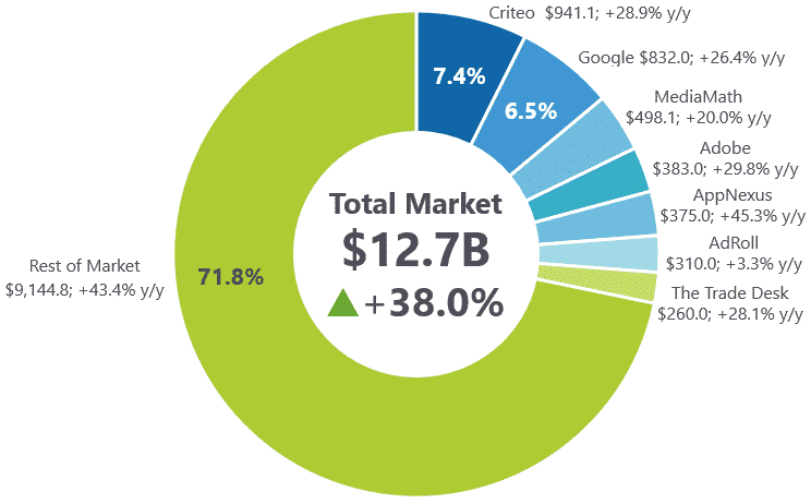 REPORT] IDC: Criteo #1 for market share in advertising software | Criteo