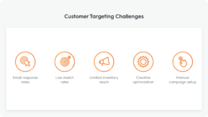 Customer Targeting Challenges