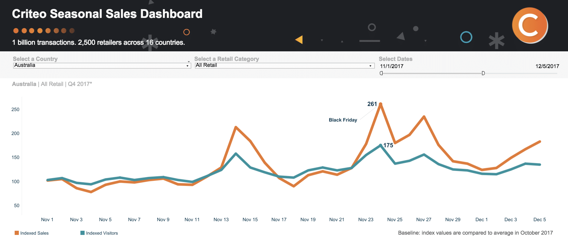 The Global Black Friday Report Trends Data Strategy