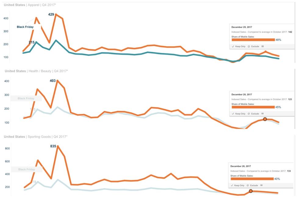 Cyber Week 2 Sales by Vertical