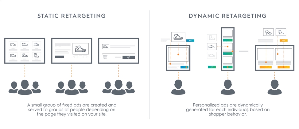 Static vs. Dynamic Retargeting