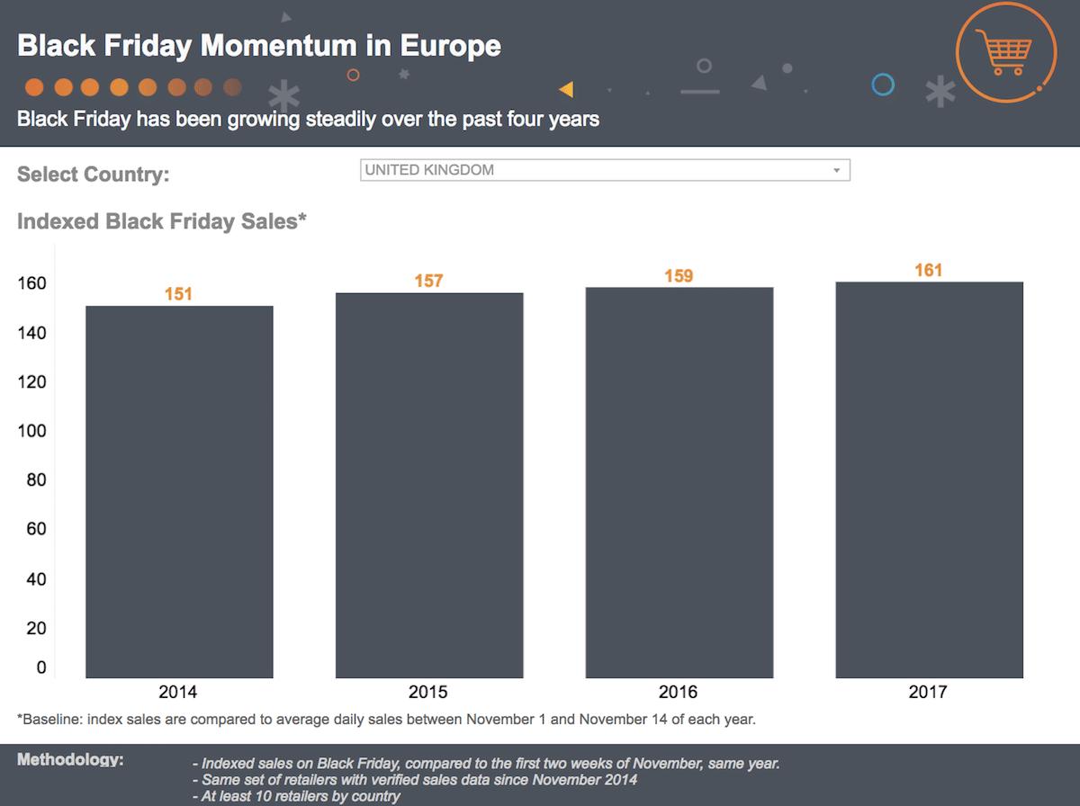 black friday europe dashboard
