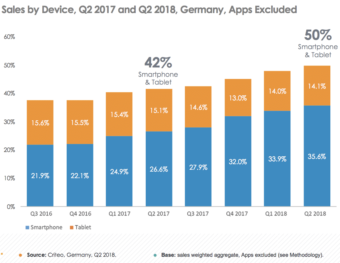 German ad-tech market