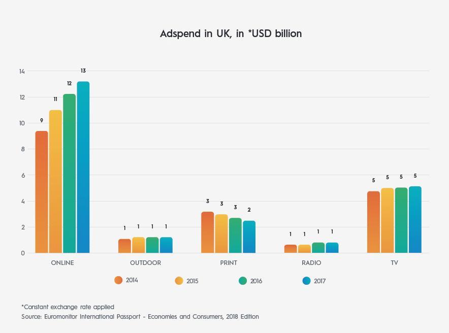 UK ad-tech market