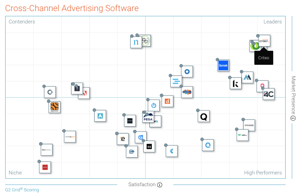 G2 Crowd Spring 2019 Advertising Solutions Grid
