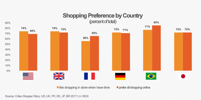 In-store vs online shopping preference by country