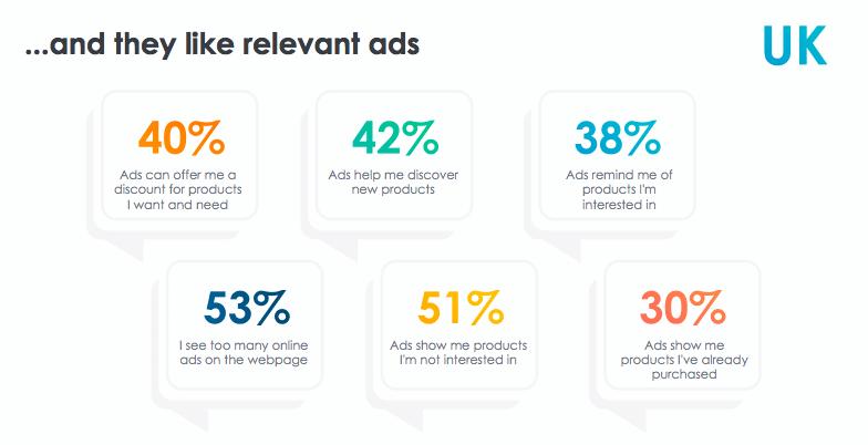 UK attitudes toward online advertising