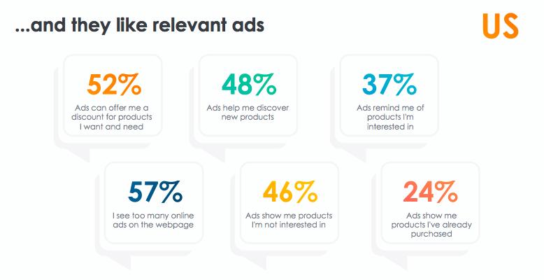 US attitudes toward online advertising