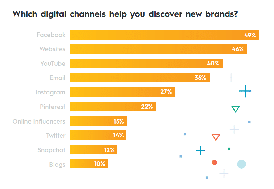 Chart of the top brand discovery channels
