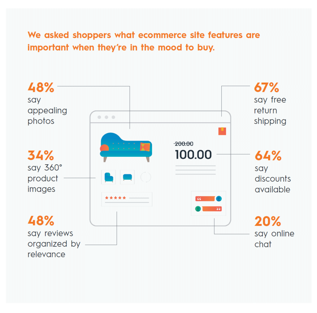 Infographic about what consumers want on ecommerce sites