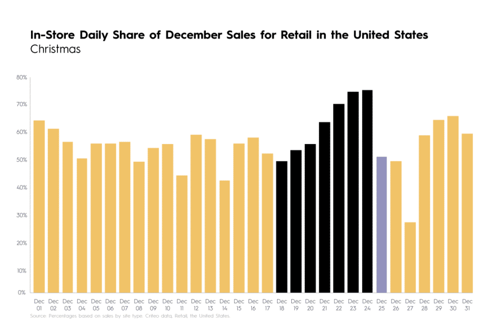 in-store daily share of December sales for retail US