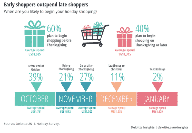 Deloitte 2018 Holiday Insights on early shoppers