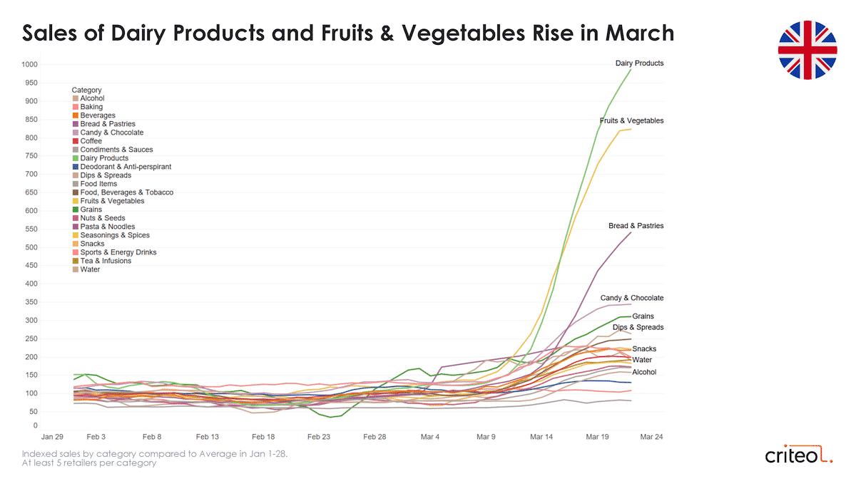 coronavirus consumer trends grocery united kingdom