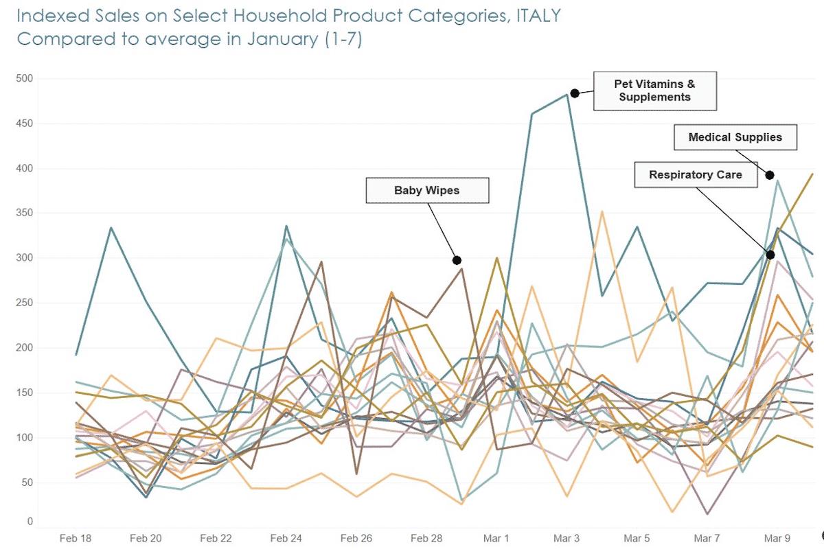 coronavirus consumer behavior household products