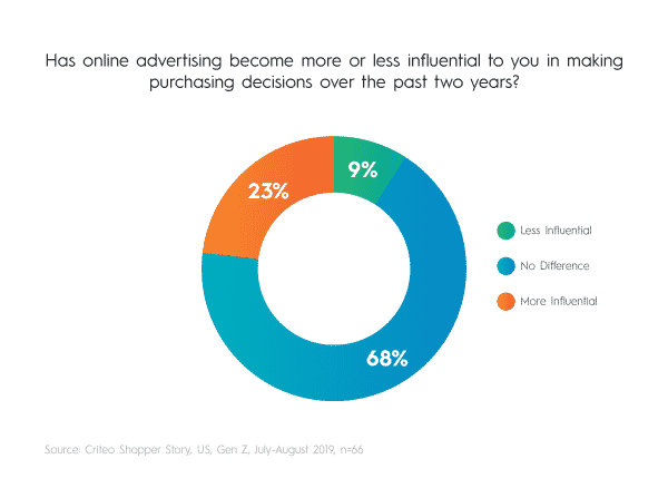 Twenty three percent of Gen Z shoppers say online advertising has become more influential in their purchase decisions over the past two years.