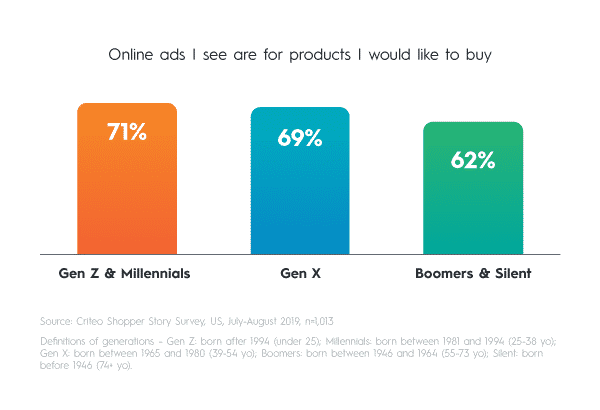 The majority of Gen Z, Millennial, Gen X, Boomer and Silent generation shoppers see products that they want to buy in sponsored ads.